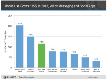 El uso de apps creció un 115% en 2013 pero menos de un 1% serán rentables en 2018