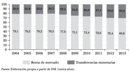 Distribucion Porcentual De La Renta Bruta