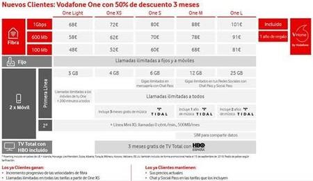 Tarifas Convergentes Vodafone 2018