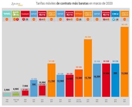 Tarifas Moviles De Contrato Mas Baratas En Marzo De 2020