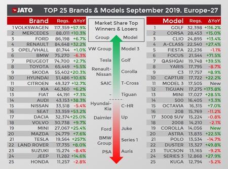 Modelos Vendidos Europa