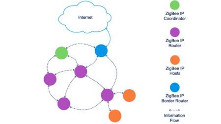 Zig Bee esquema conexiones