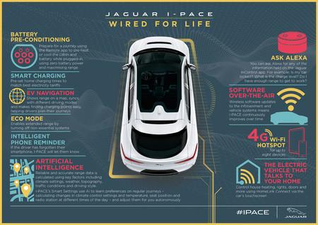 Jaguar I-PACE conexión exterior