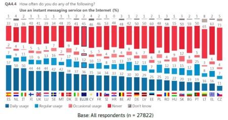 Los españoles, los más adictos a las apps de mensajerías y los más infieles al SMS en Europa