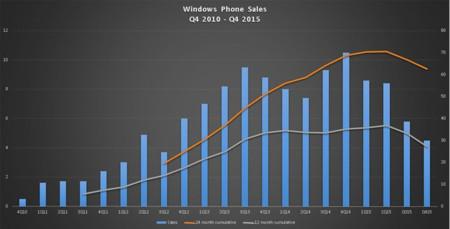 Ventas Windows Phone 2014-2015