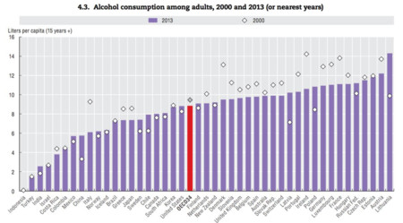 Drunkest Countries