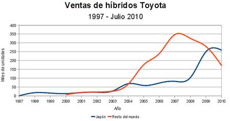 Ventas coches hibridos Toyota