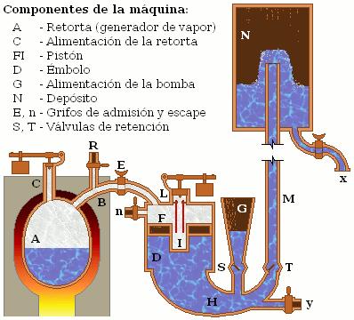 Maquina De Vapor Papin 1707