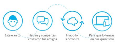 hiapp sincronización nube mensajes