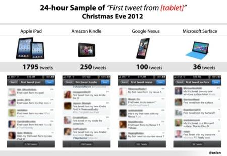 ¿Cual ha sido el tablet ganador de estas fiestas?