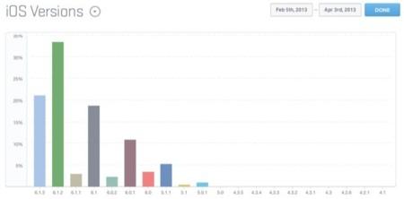 iOS 6 se encuentra presente en más del 87% de dispositivos móviles de Apple