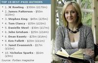 Los escritores mejor pagados según Forbes