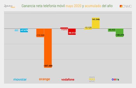 Ganancia Neta Telefonia Movil Mayo 2020 Y Acumulado Del Ano