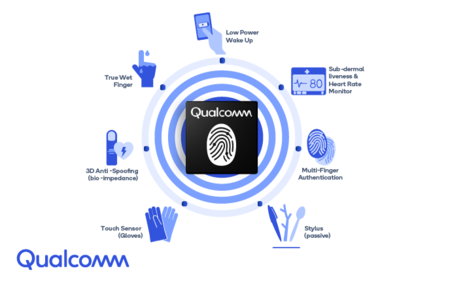 Medidas Qualcomm