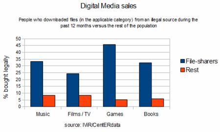 IVIR ventas contenidos digitales