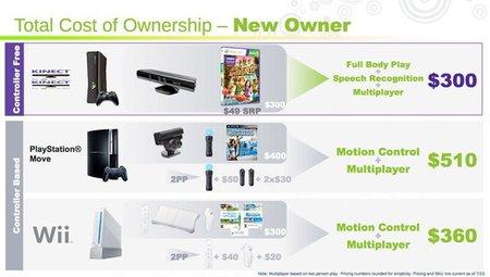 Microsoft realiza una comparativa de precios y posibilidades entre Kinect, Wii y PlayStation Move