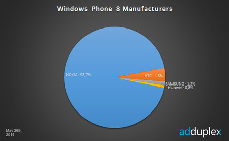 Mercado de Windows Phone 8 según fabricantes