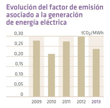 factor-emision-sistema-electrico-ree-1.jpg