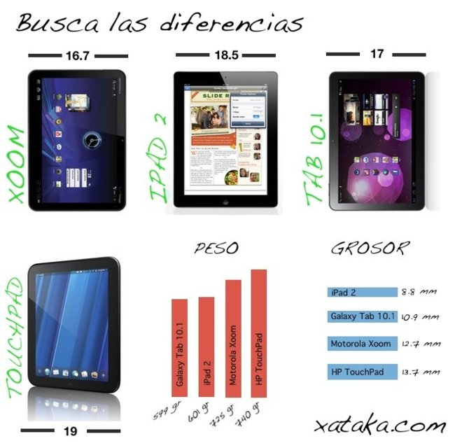 diferencias dimensiones tablets