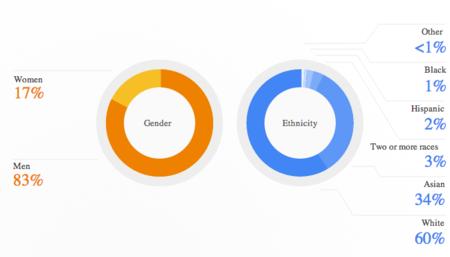 Google no es la excepción en tecnología: sólo el 17% de su personal técnico es mujer