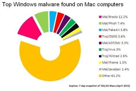 malware-lista