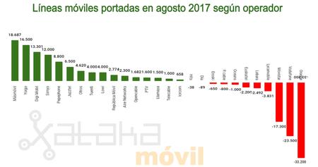 Lineas Moviles Portadas En Agosto 2017 Segun Operador
