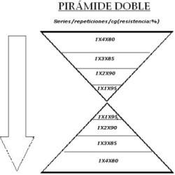 pirámide doble