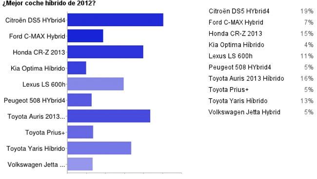 Mejor híbrido Motorpasión 2012