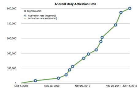 ¿Cuál es el crecimiento total de Android? Seguramente más de un millón de dispositivos al día