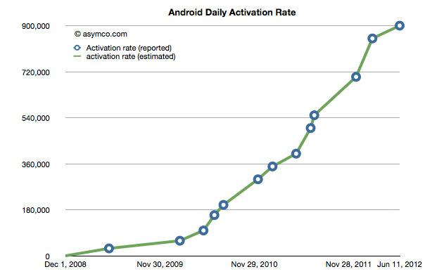 Activaciones-Android-Dia