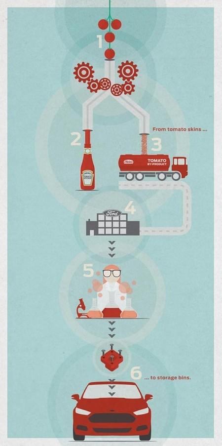 Infografía Ford Heinz