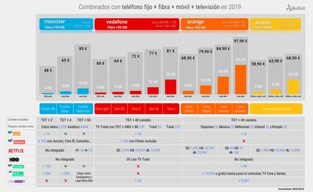 Combinados Con Telefono Fijo Fibra Movil Television En Marzo De 2019 1