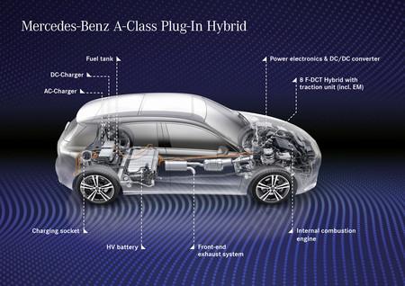 Mercedes Benz A 250 E Hibrido Enchufable
