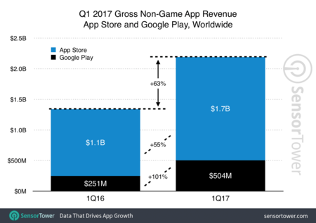 Q1 2017 App Revenue Growth