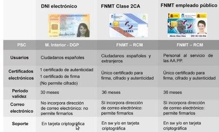 DNIe vs. FNMT