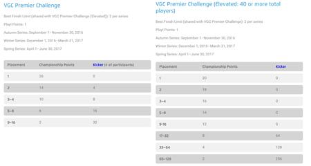 Puntos Premier Challenge Pokémon 2017