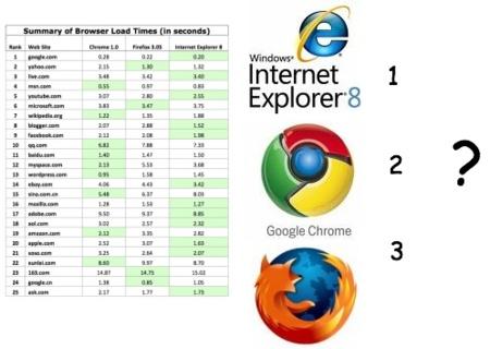 Microsoft proclama que IE8 es más rápido que Chrome o Firefox 3