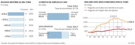 Evolucion Mercado Laboral Hasta 2015 Afiliados