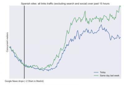 Así ha bajado el tráfico de los medios AEDE tras el cierre de Google News en España