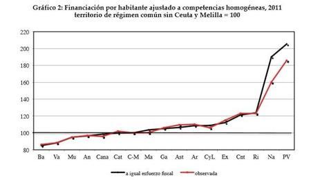 Balanzas fiscales 2014
