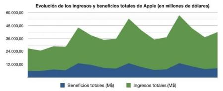apple ingresos beneficios