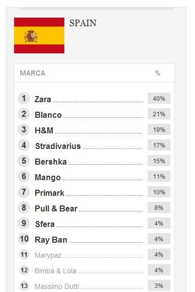 Zara contra H&M: ¿Qué marca es la nº 1 en nuestro armario?