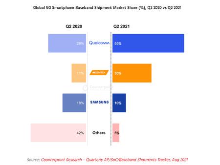 Cuota Mercado Mediatek Qualcomm Chipsets 5g 2021