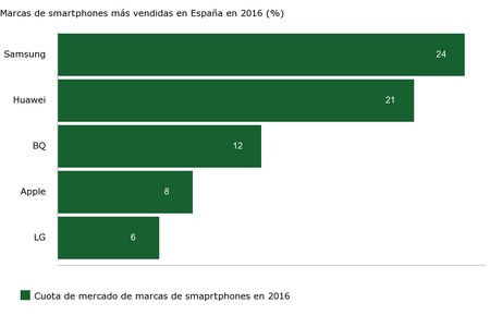 Marcas De Smartphones Más Vendidas En España En 2016