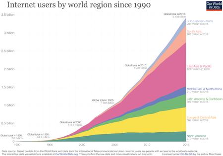 Crecimiento De Internet