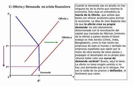 Oferta y Demanda en crisis financiera