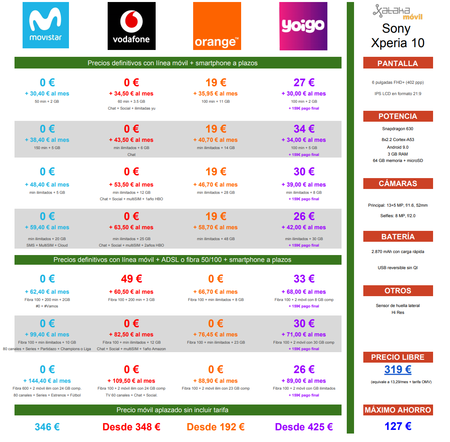 Comparativa Precios Sony Xperia 10 A Plazos Con Movistar Vodafone Orange Yoigo