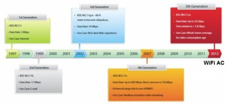 Evolucion Redes Wifi
