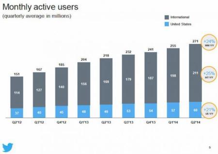 Twitter sigue creciendo: 271 millones de usuarios únicos cada mes