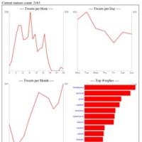 Twitter Stats, gráficas sobre el uso de Twitter de cualquier usuario